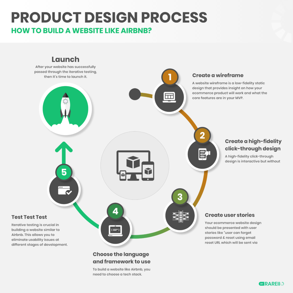 Airbnb Website Development Process Infographic