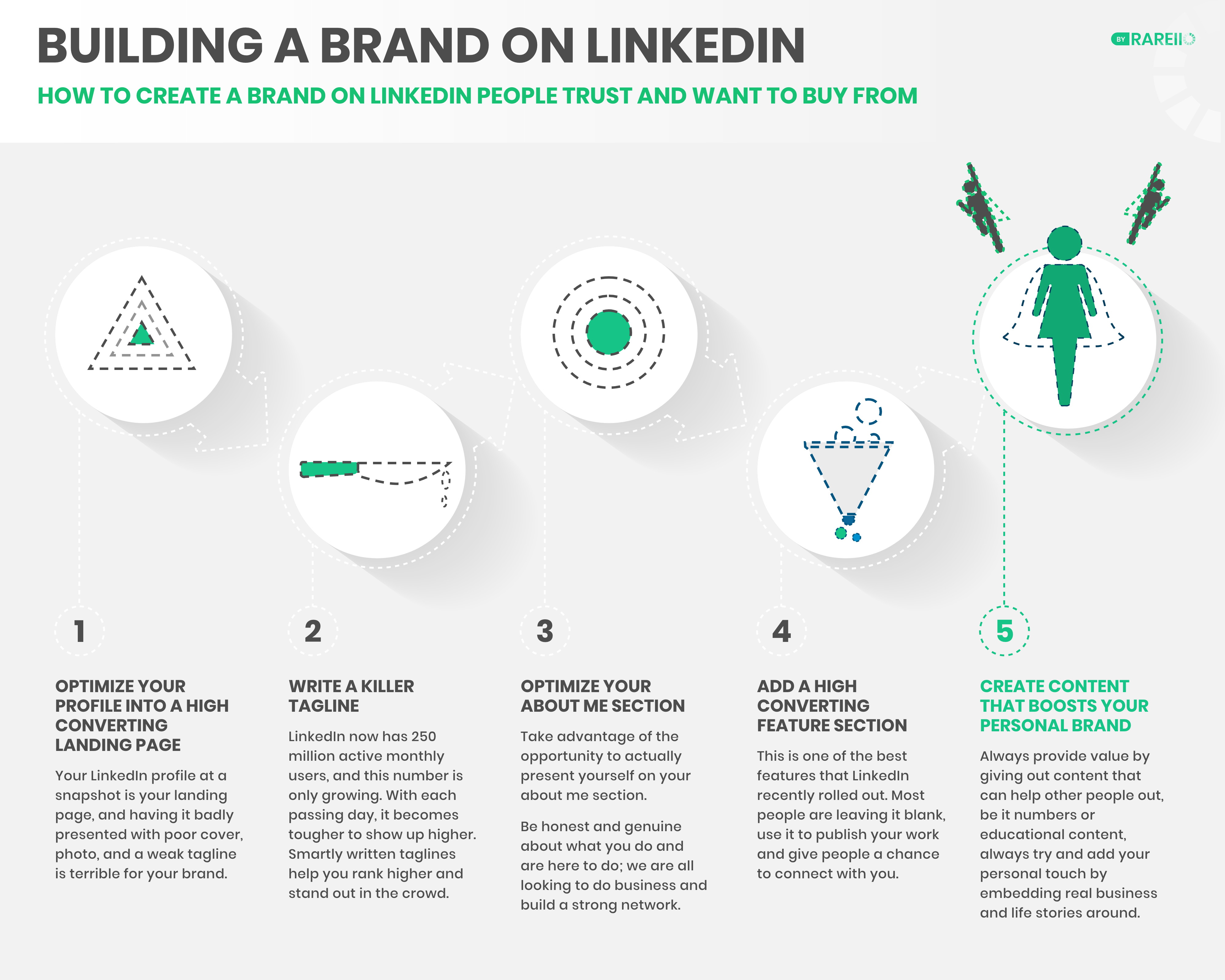 How to create a brand on LinkedIn